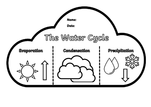 Water cycle clipart in black and white picture black and white download The Water Cycle Flip Book picture black and white download