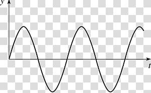 Wave graph clipart picture transparent library Sine wave Fourier transform Wave equation, Sine Wave ... picture transparent library