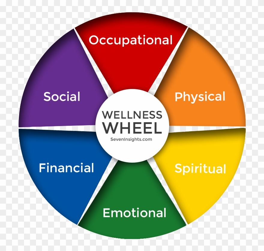Wellness wheel clipart png royalty free Event Management Business Model Clipart (#3517048) - PinClipart png royalty free