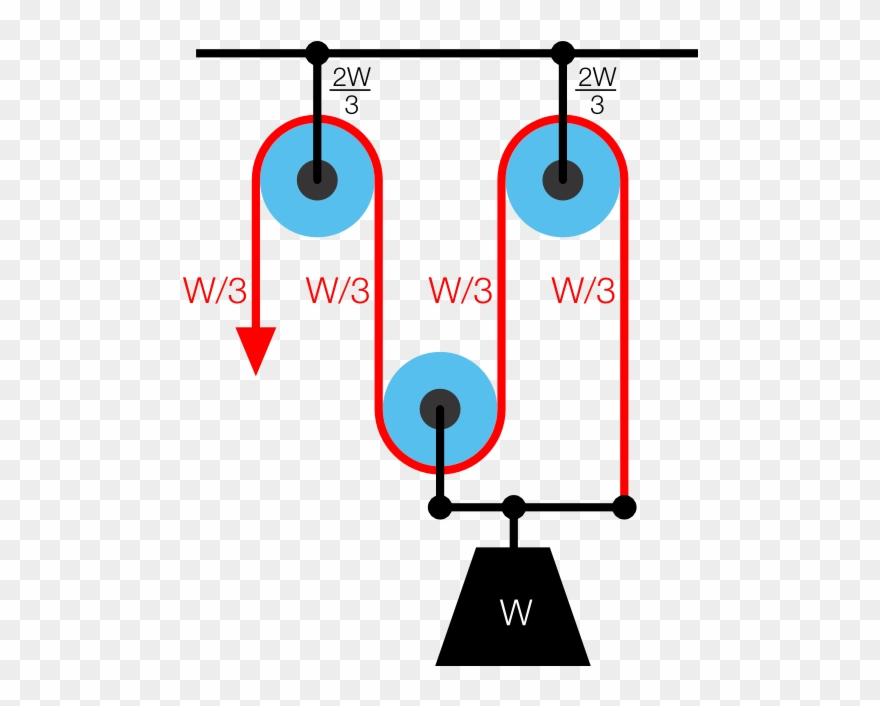 What-s the point clipart free stock What Is The Point Of A Pulley - Pulley With Mechanical ... free stock