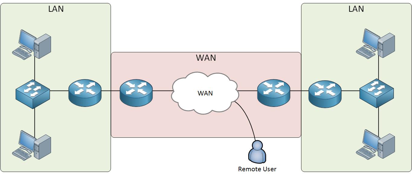 Wide area network clipart jpg freeuse stock Introduction to WANs (Wide Area Network) | NetworkLessons.com jpg freeuse stock