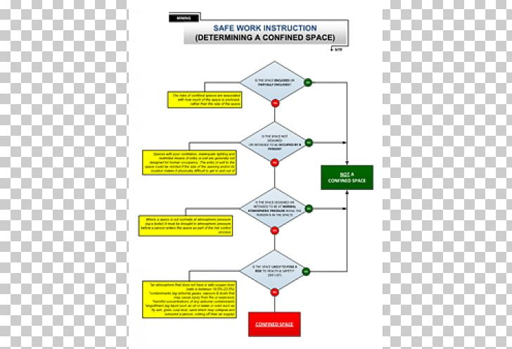 Work permit clipart picture Confined Space Flowchart Permit To Work Safety Work Permit ... picture