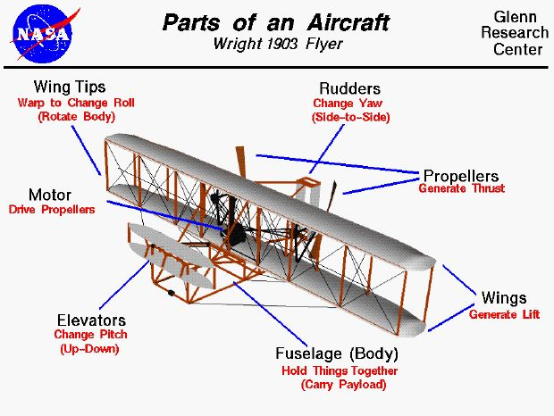 Yaw plane clipart banner library 17 Best ideas about Wright Brothers Plane on Pinterest | Wright ... banner library