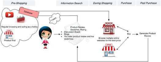 Zmot journey clipart png black and white library Mapping customer journeys in multichannel decision-making ... png black and white library