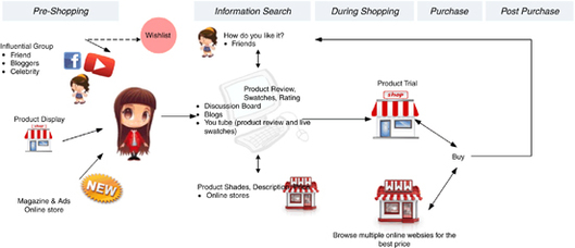 Zmot journey clipart graphic library library Mapping customer journeys in multichannel decision-making ... graphic library library